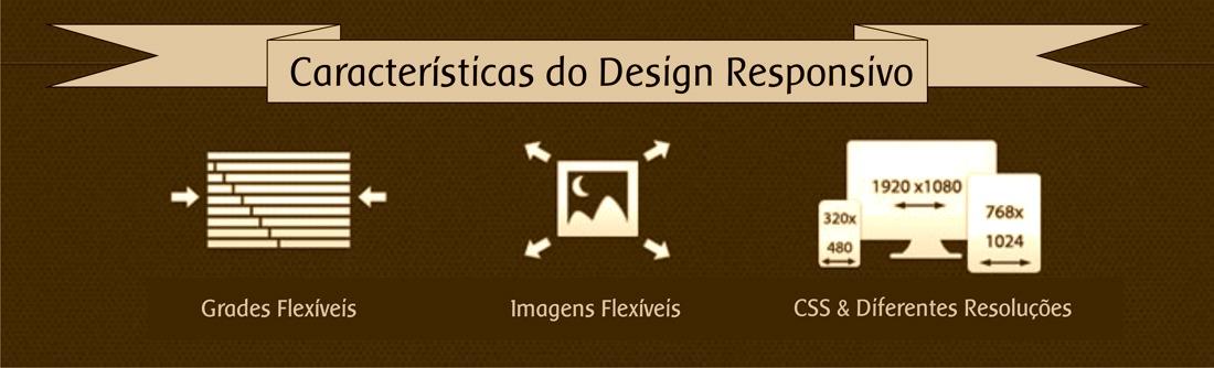 Características do Design Responsivo